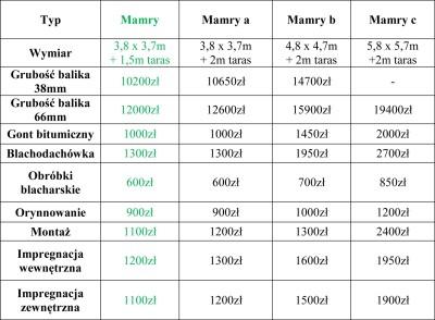 Mamry-tabela